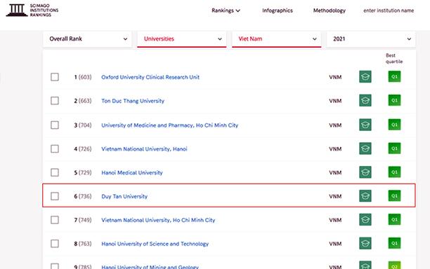 Top 10 Vietnamese Universities enter the 2021 SCImago Institution Rankings