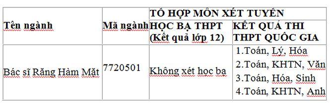 Ngành học mới Bác sĩ Răng-Hàm-Mặt ở ĐH Duy Tân