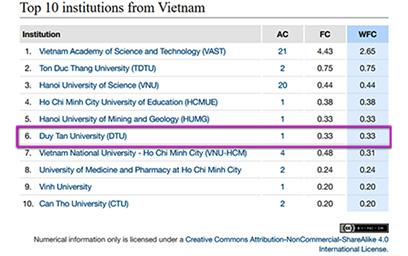 Đại học Duy Tân với hơn 1 Công bố Quốc tế mỗi ngày trong năm 2017