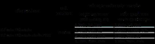 Đại học Duy Tân Tuyển sinh ngành Kế toán - Kiểm toán năm 2018