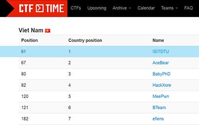 Đội tuyển ISITDTU xếp vị trí thứ Nhất trên bảng xếp hạng CTF Time
