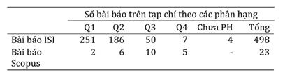ĐH Duy Tân công bố 521 bài báo ISI/SCOPUS trong năm 2018