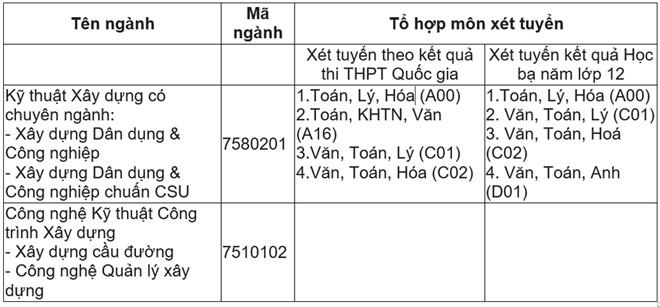Để kỹ sư Việt xây Công trình Việt