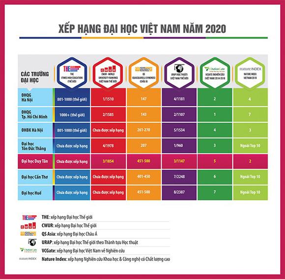 Đại học Duy Tân: Đại học ngoài công lập duy nhất trong Top 500 Châu Á (theo QS 2020)