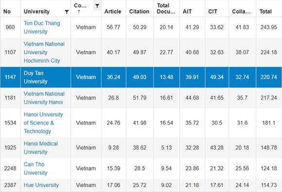 ĐH Duy Tân xếp thứ 3 trong 8 trường đại học của Việt Nam trên bảng URAP 2019