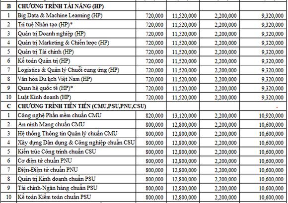 Đại học Duy Tân - Top 500 châu Á (QS2020) thông báo điểm chuẩn trúng tuyển năm 2020