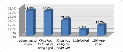 37,5% giảng viên chưa có công bố quốc tế ISI/Scopus