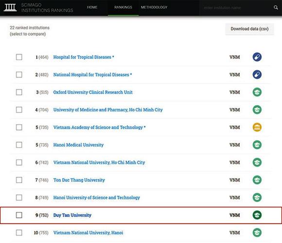 Đại học Duy Tân: Top 10 Đại học Việt Nam trên Bảng xếp hạng SCImago 2020