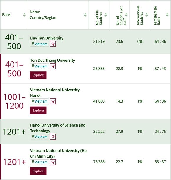 Lần đầu tiên, 2 đại học Việt Nam lọt top 500 thế giới
